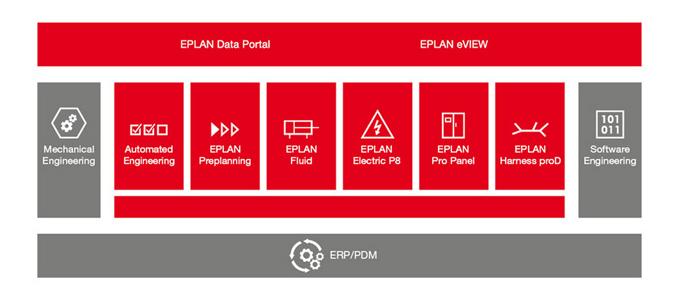 Foco no projeto EPLAN