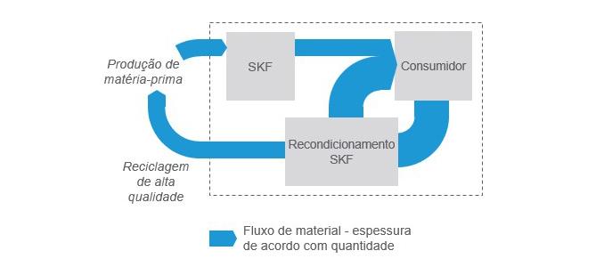 Recondicionamento: uma estratégia chave na economia circular