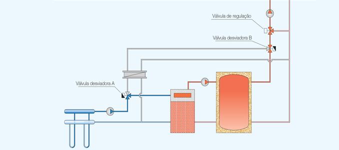 aquecimento e arrefecimento com bombas de calor