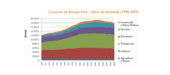 a gestão e a utilização eficiente da energia
