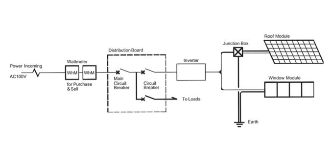 normas técnicas e legislação aplicável a sistemas fotovoltaicos