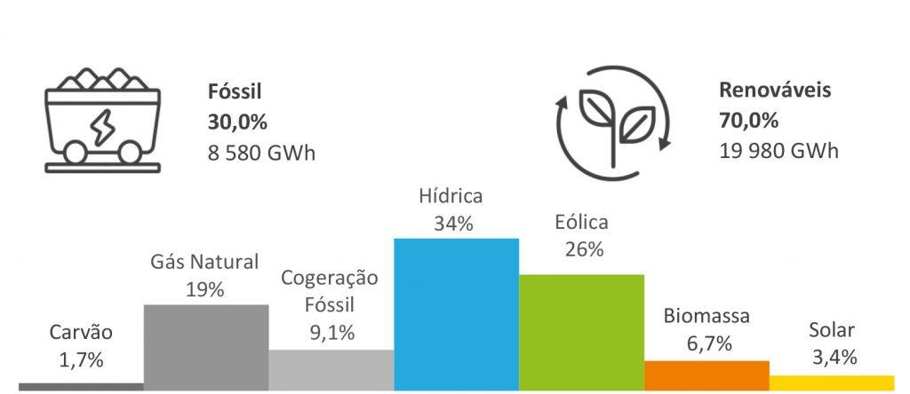 Indicadores da energia acumulada de janeiro a julho 2021