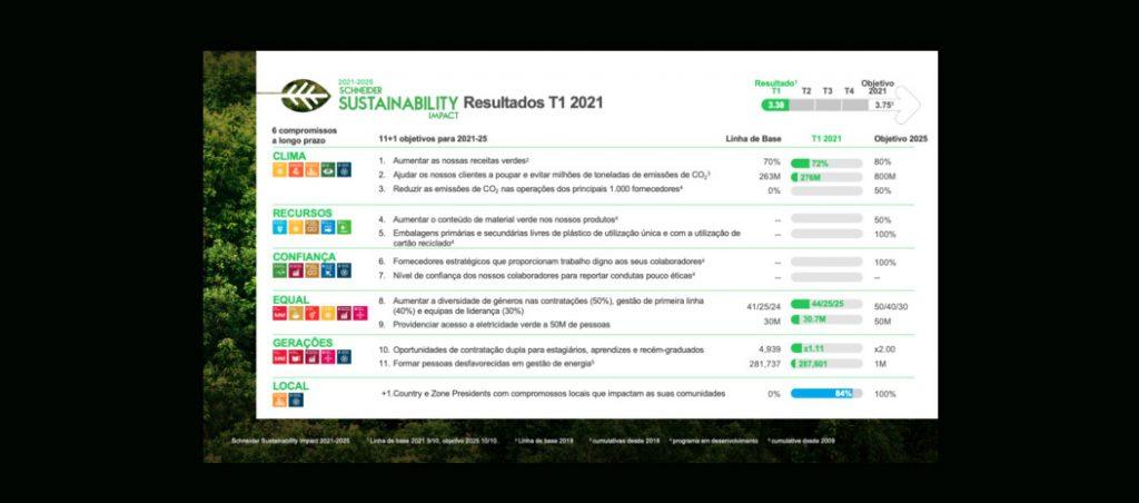 Schneider Electric empenhada nas suas novas metas de sustentabilidade